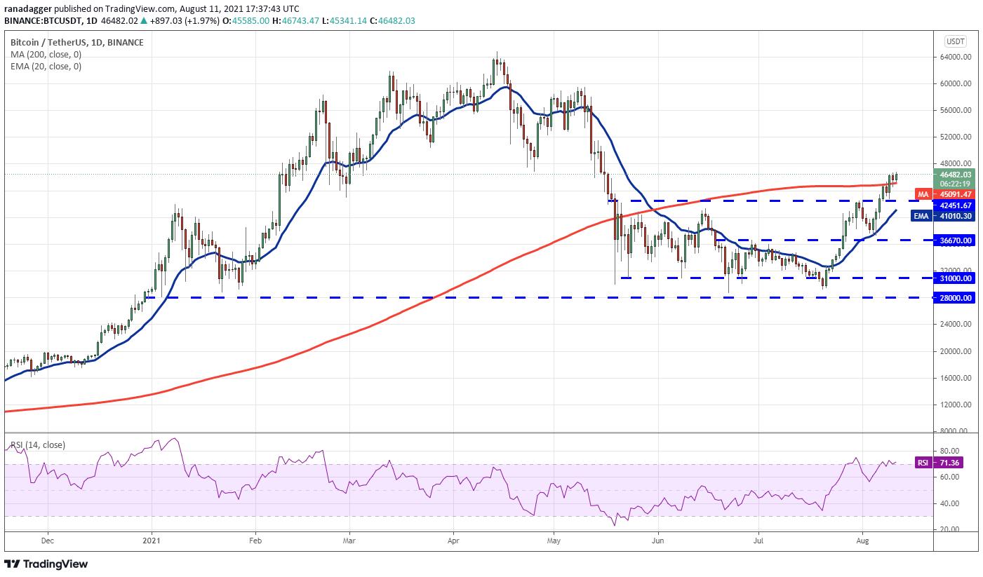 BTCは48000ドル突破できるか 仮想通貨チャート分析:ビットコイン・イーサ・XRP(リップル)