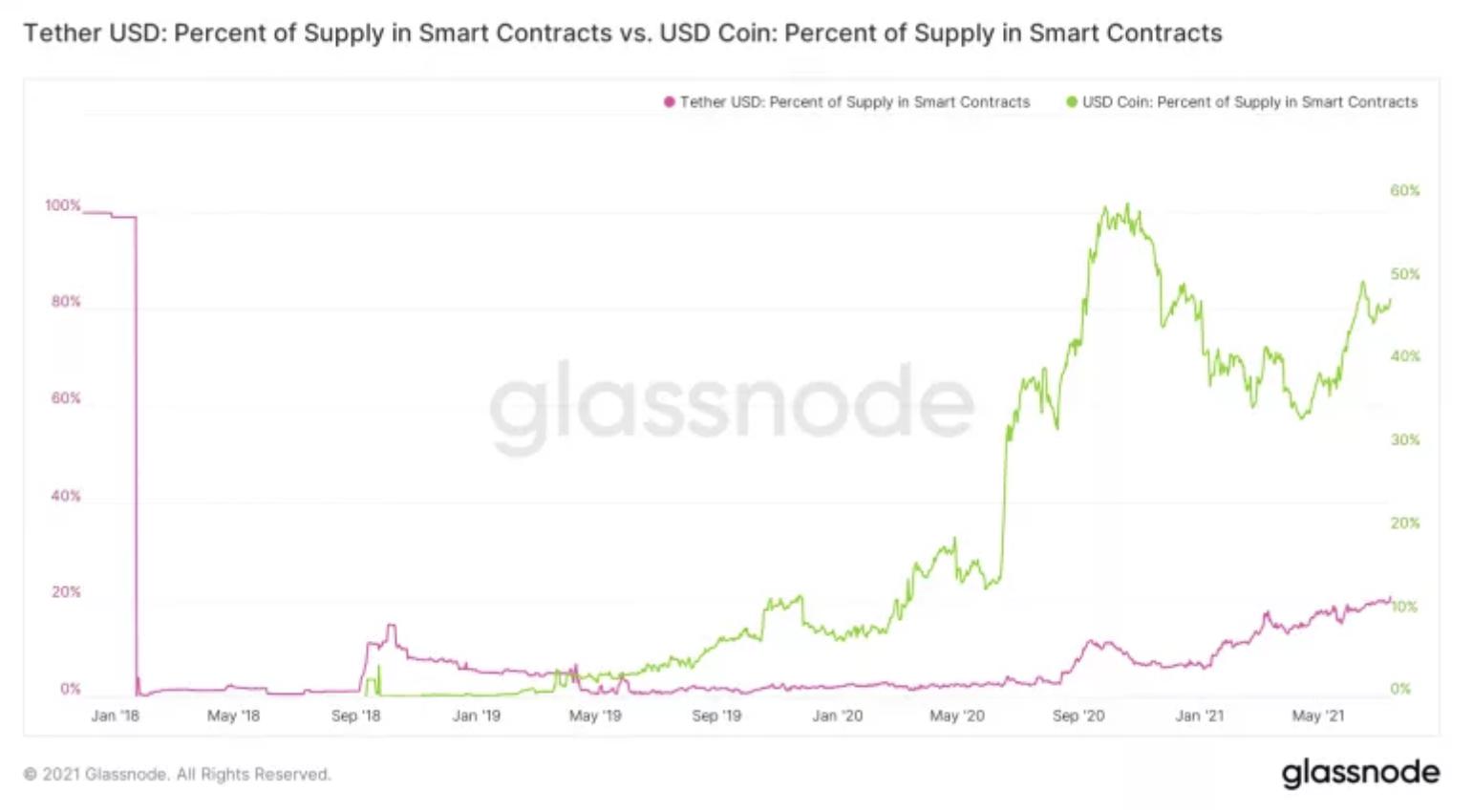 Offerta di USDt in smart contract (rosa) vs. la rivale USDC (verde)