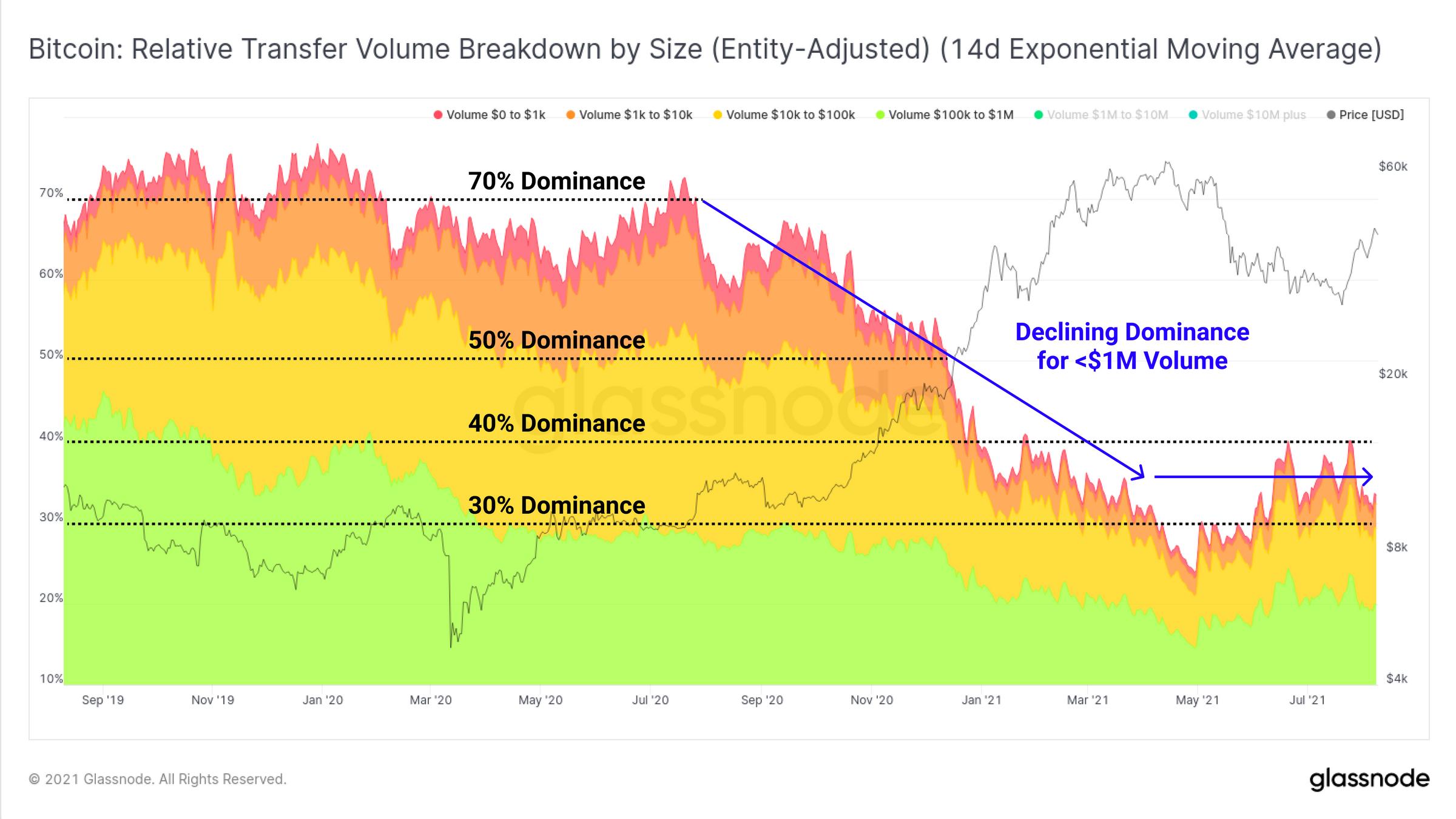 Analisi del volume dei trasferimenti di Bitcoin inferiori a 1 milione di dollari