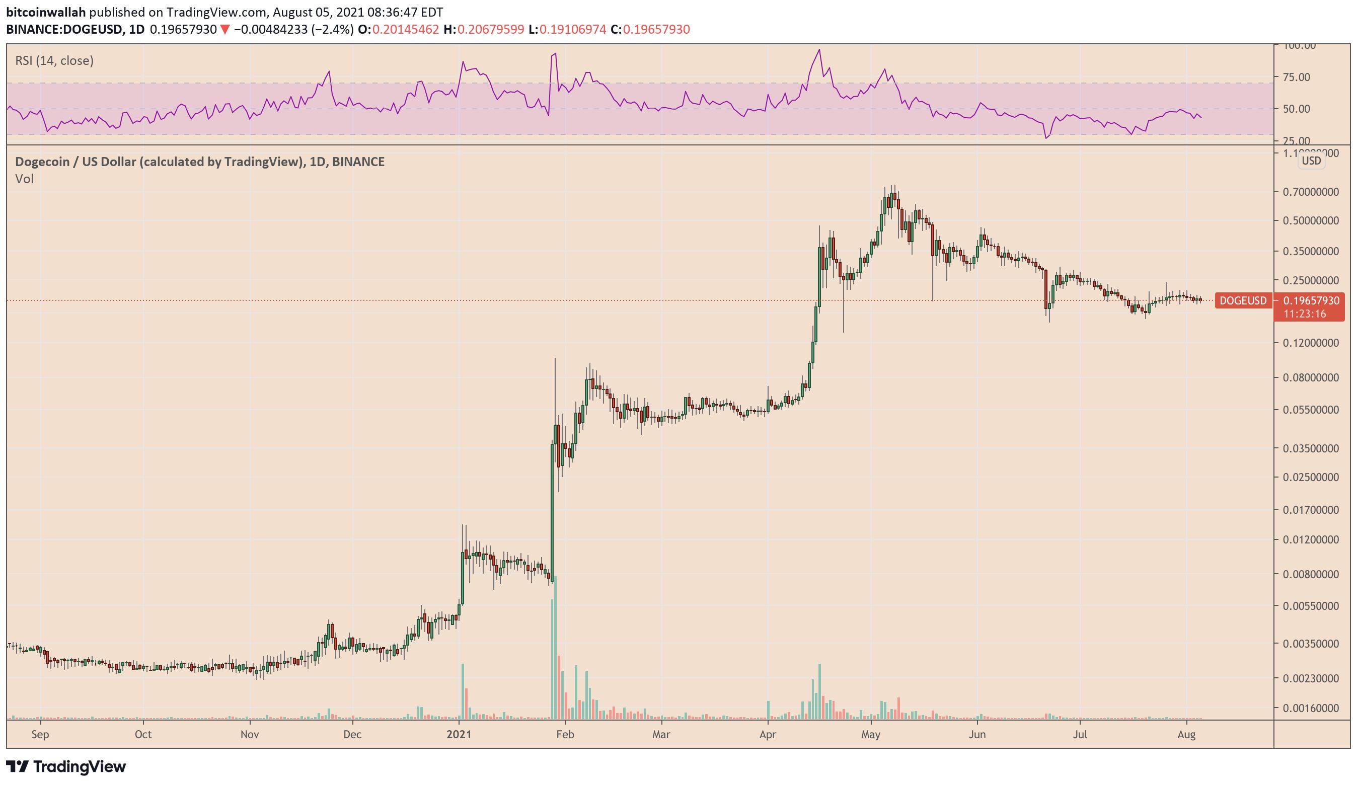 YourCryptoMind 7c6ddd50-a9f0-4e7e-b383-557ffff6bbca Robinhood stock outruns Bitcoin in intraday crash, down over 10% in pre-market