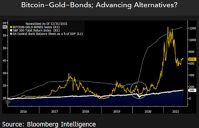 Indice Bitcoin, oro e bond USA vs. indice dei rendimenti totali dell'S&P 500