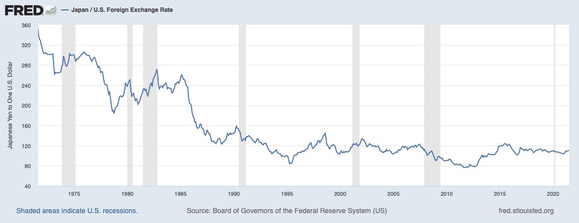 Performance dello yen giapponese contro l'USD dopo la fine degli accordi di Bretton Woods