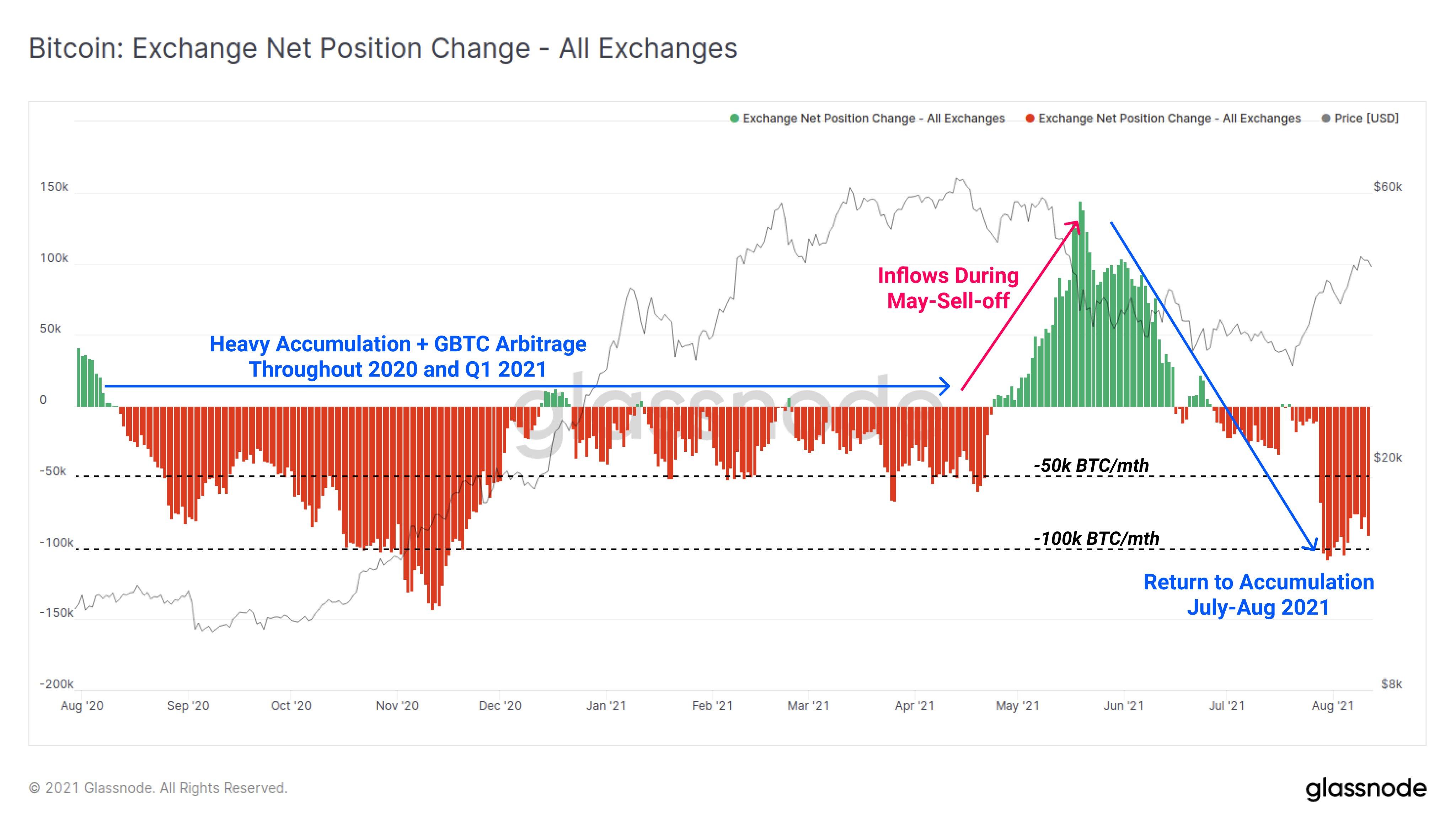 Grafico annotato del cambiamento netto delle posizioni sugli exchange di Bitcoin