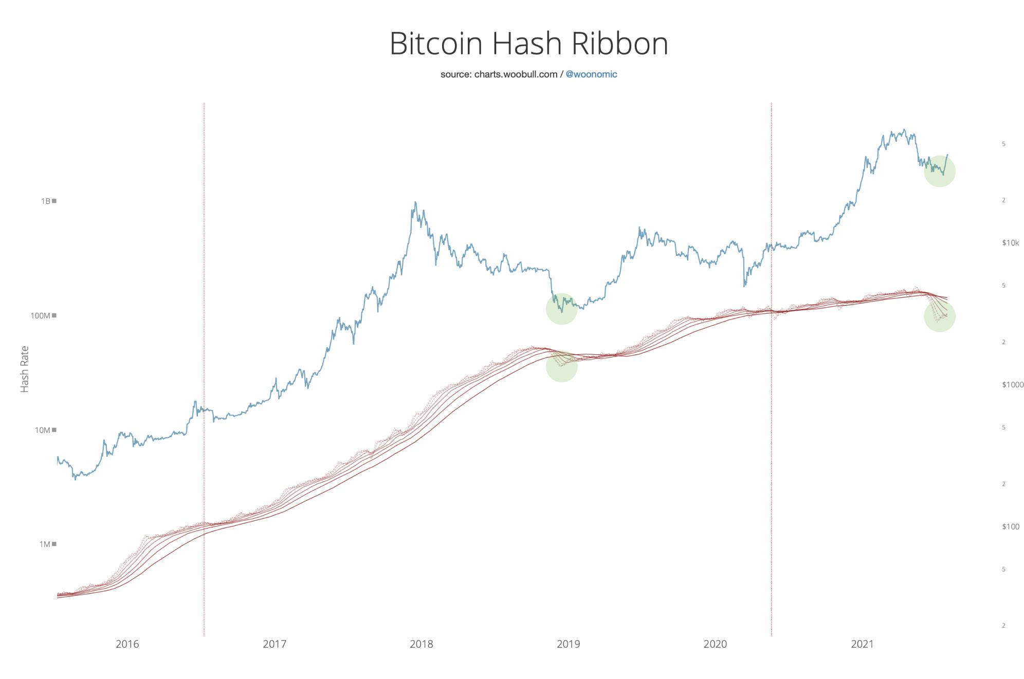 Hash ribbon di Bitcoin vs. price action in BTC/USD