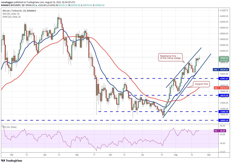 BTCが5万ドル突破でアルトコインにも勢い 仮想通貨チャート分析:ビットコイン・イーサ・XRP(リップル)・カルダノ・ビットコインキャッシュ