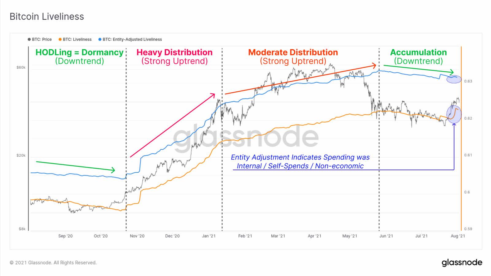 Grafico di vivacità di BTC. Fonte: Glassnode