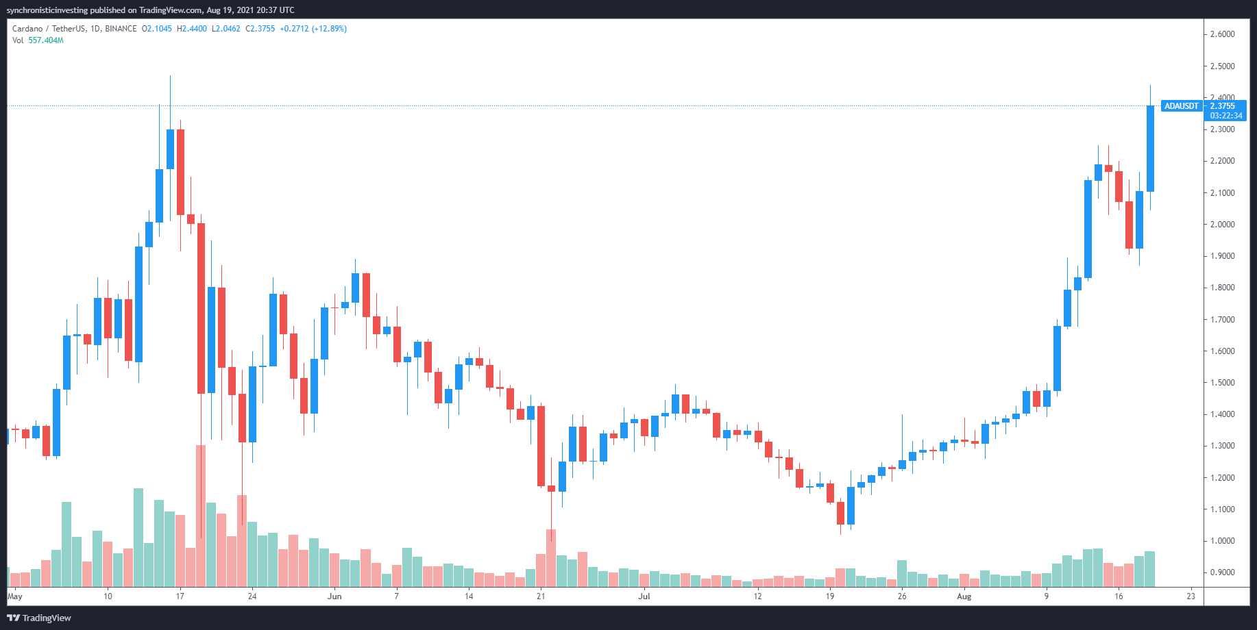 Bullish cup and handle pattern sets Cardano (ADA) price up for a new ATH