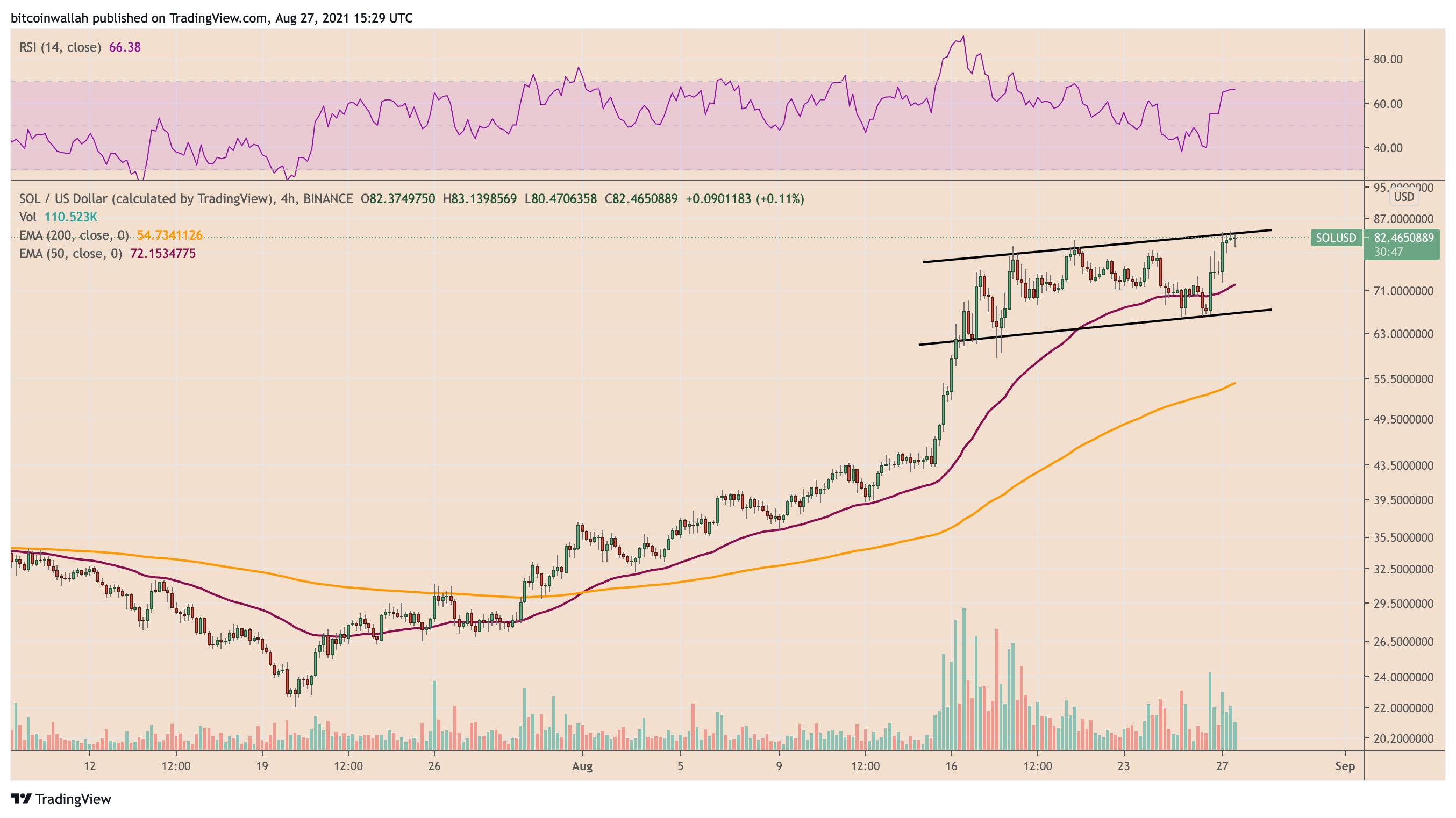 Grafico a 4 ore di SOL/USD con setup del canale ascendente