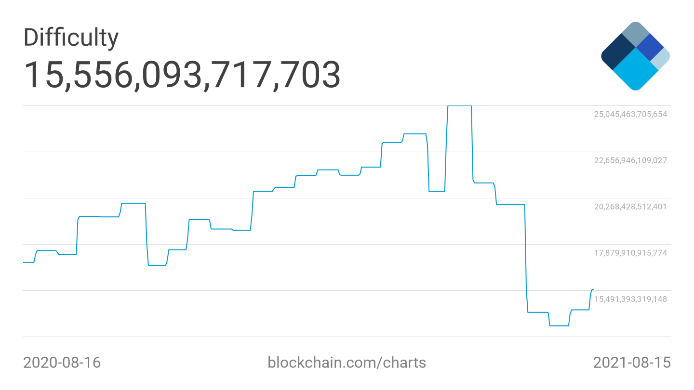 Grafico della difficoltà di Bitcoin