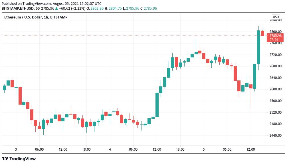 Ethereum approaches $3K resistance as Bitcoin price rebounds toward $40K