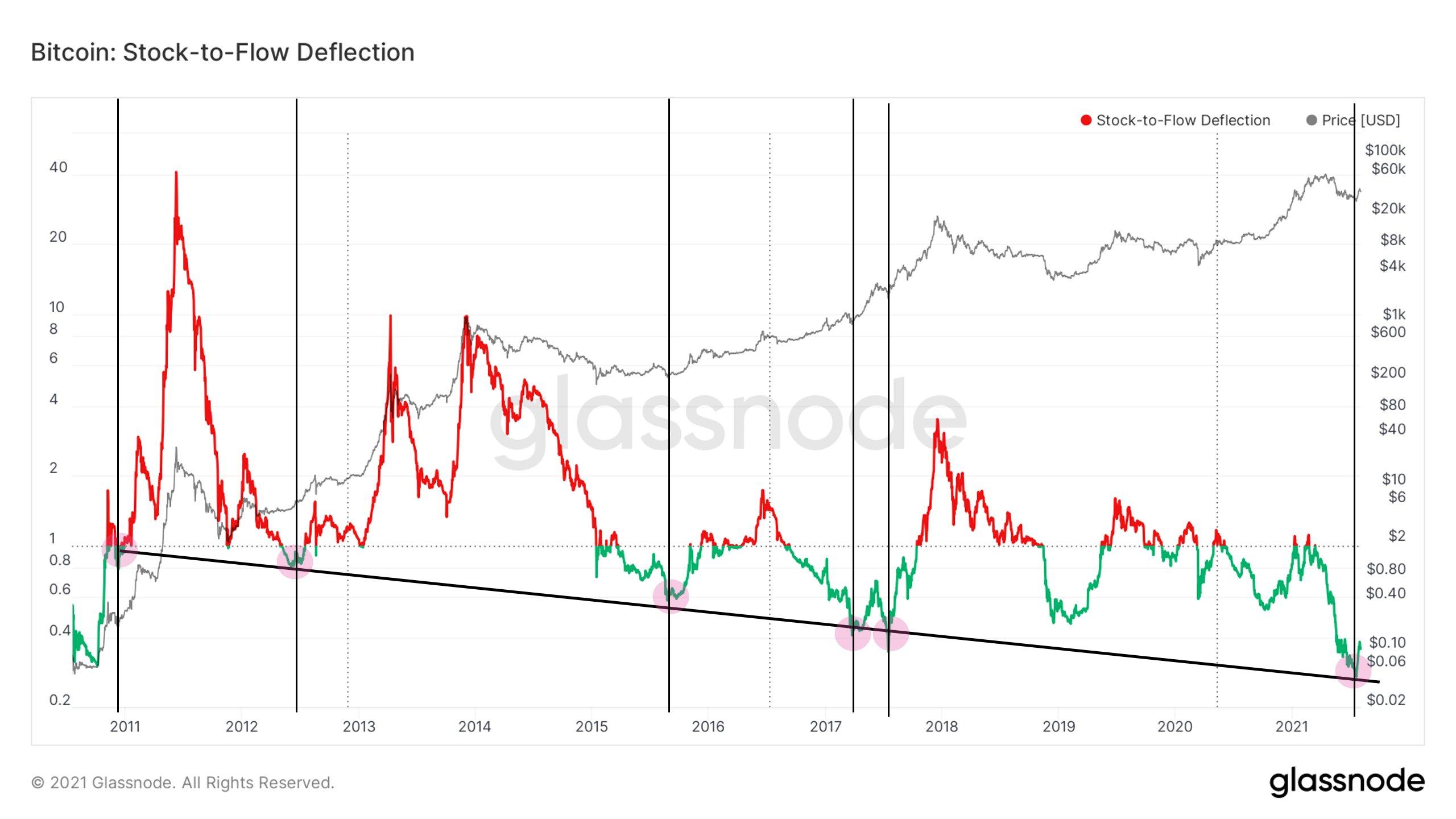 Grafico della deviazione dello stock-to-flow rispetto a BTC/USD