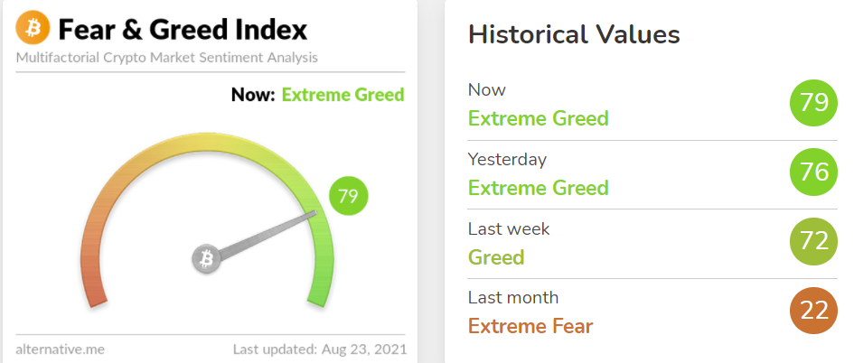 Il sentiment su Bitcoin è diventato positivo. Fonte: alternative.me