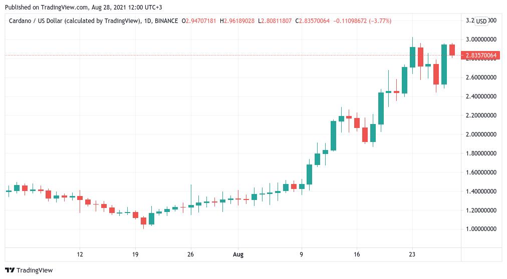 """bitcoin haftalık """"Olağanüstü bir Bitcoin haftalık kapanışı için bu seviyeye dikkat!"""""""