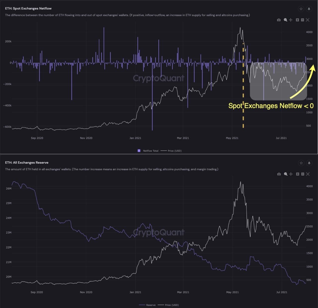 Riserve di Ether e flussi netti dai crypto exchange