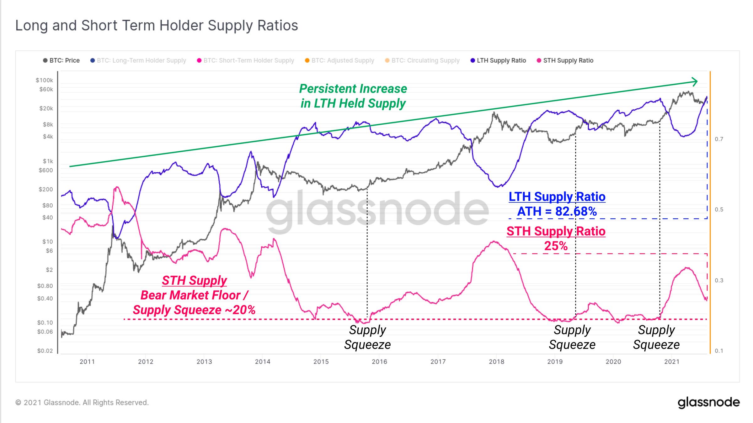 Long and Short Term Holder Supply Ratios di Bitcoin