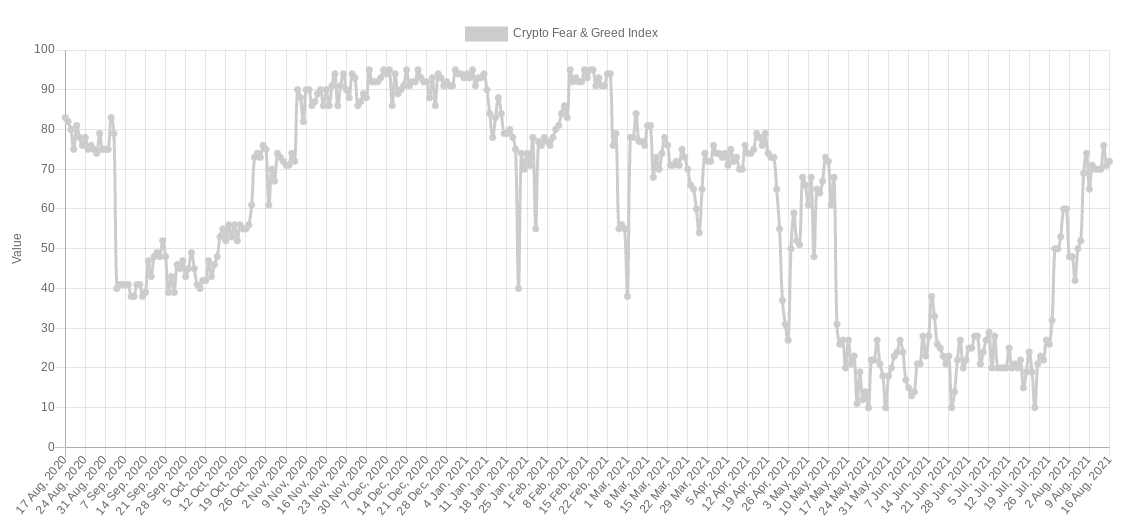 Crypto Fear & Greed Index, 16 agosto