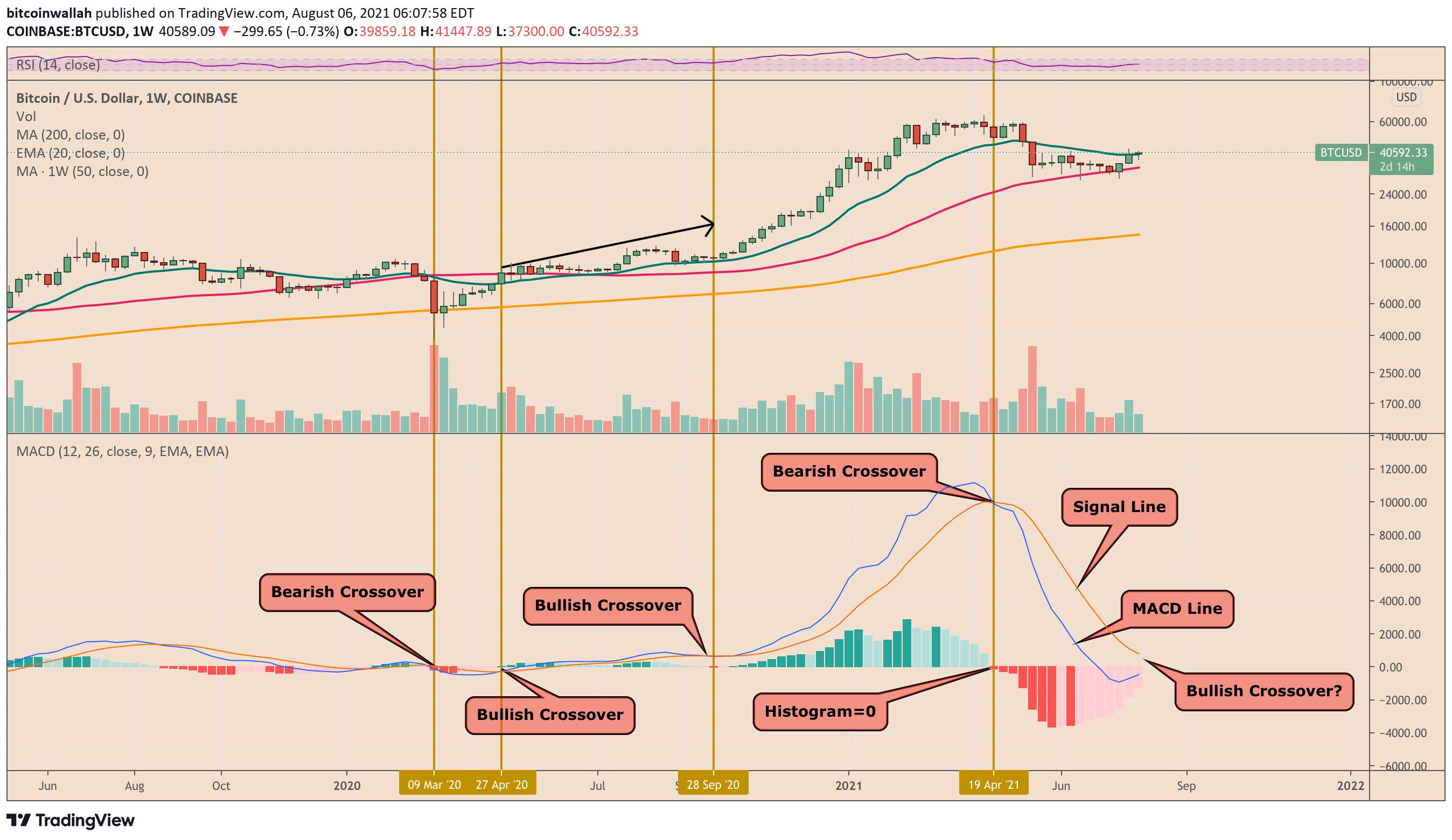 bitcoin fraktalı 2020'deki büyük ralliyi öngören Bitcoin fraktalı yine devrede!