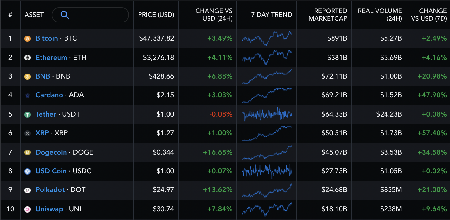 Performance dei 10 più grandi crypto asset