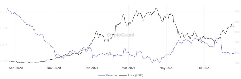 Grafico delle riserve di BTC sugli exchange