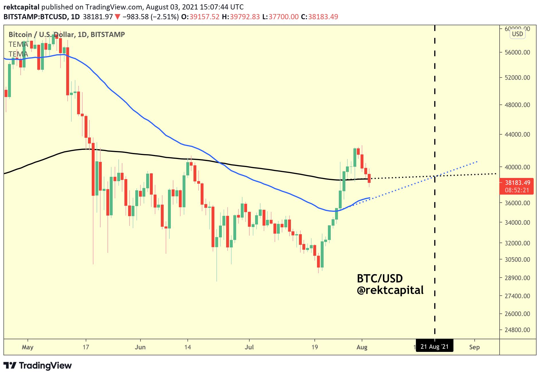 Grafico giornaliero di BTC/USD (Binance) con cross