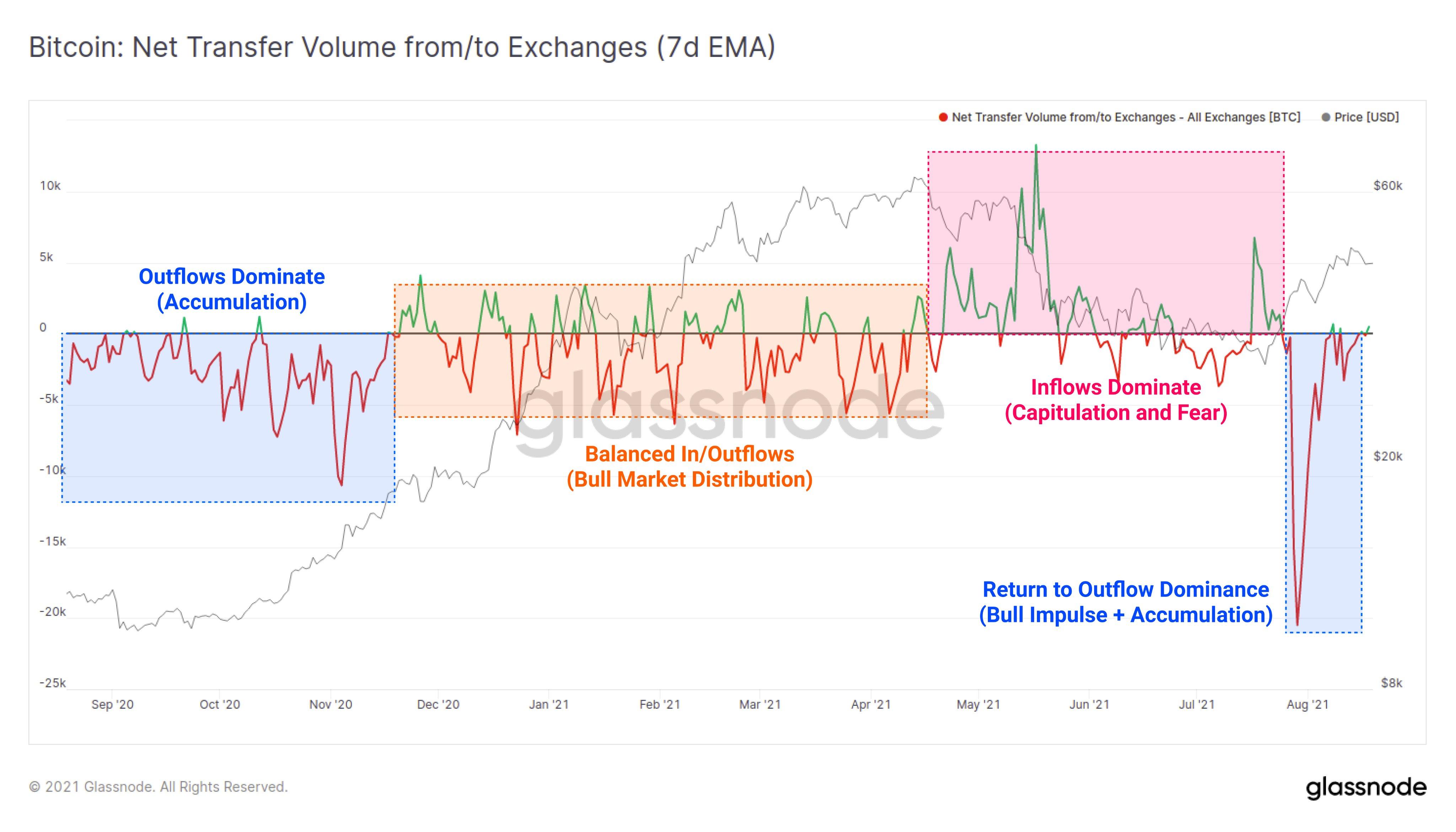 Grafico annotato delle riserve di Bitcoin sugli exchange