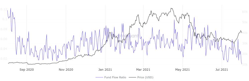 Grafico del Fund Flow Ratio di Bitcoin su tutti gli exchange