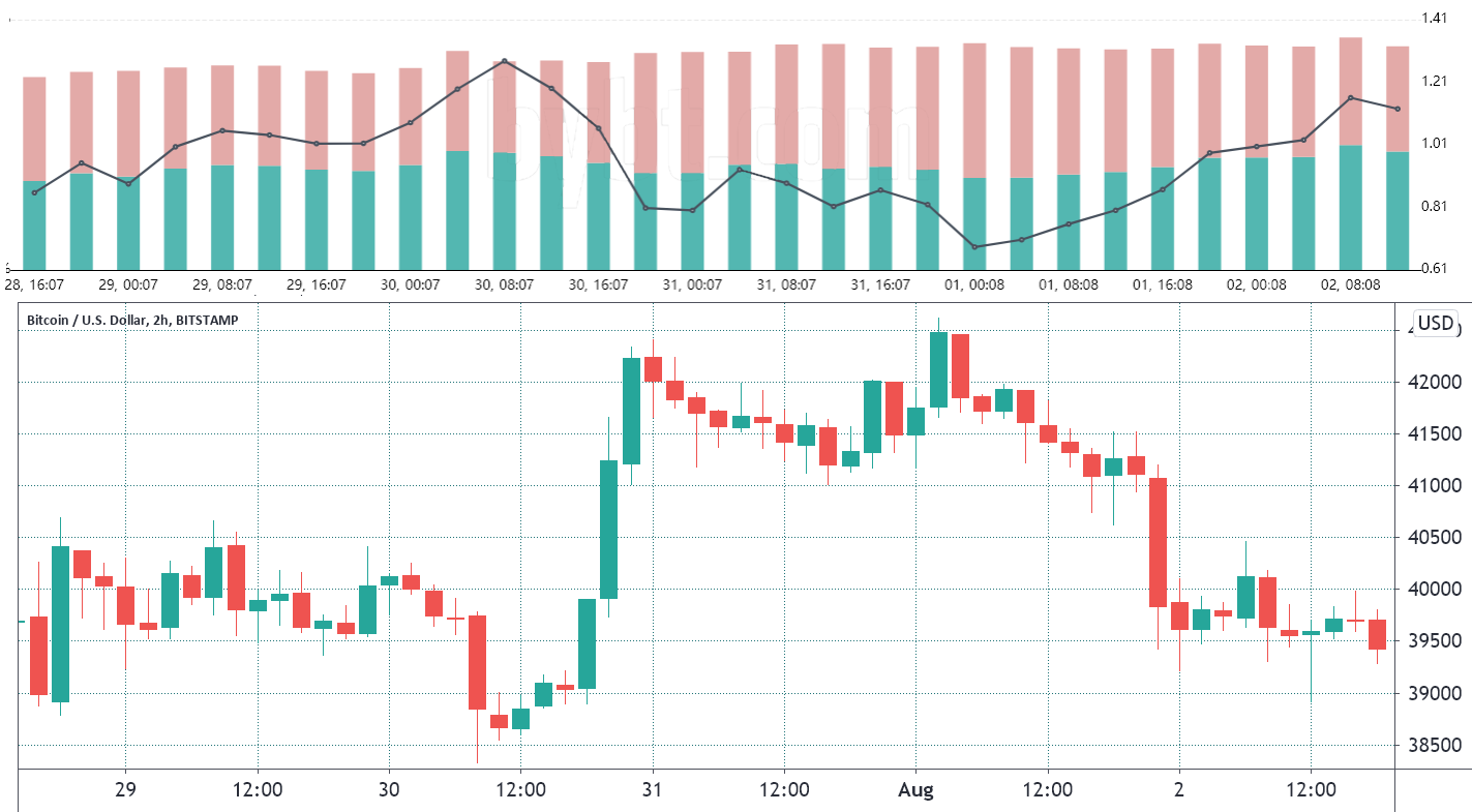 This key Bitcoin price indicator shows pro traders buying each dip