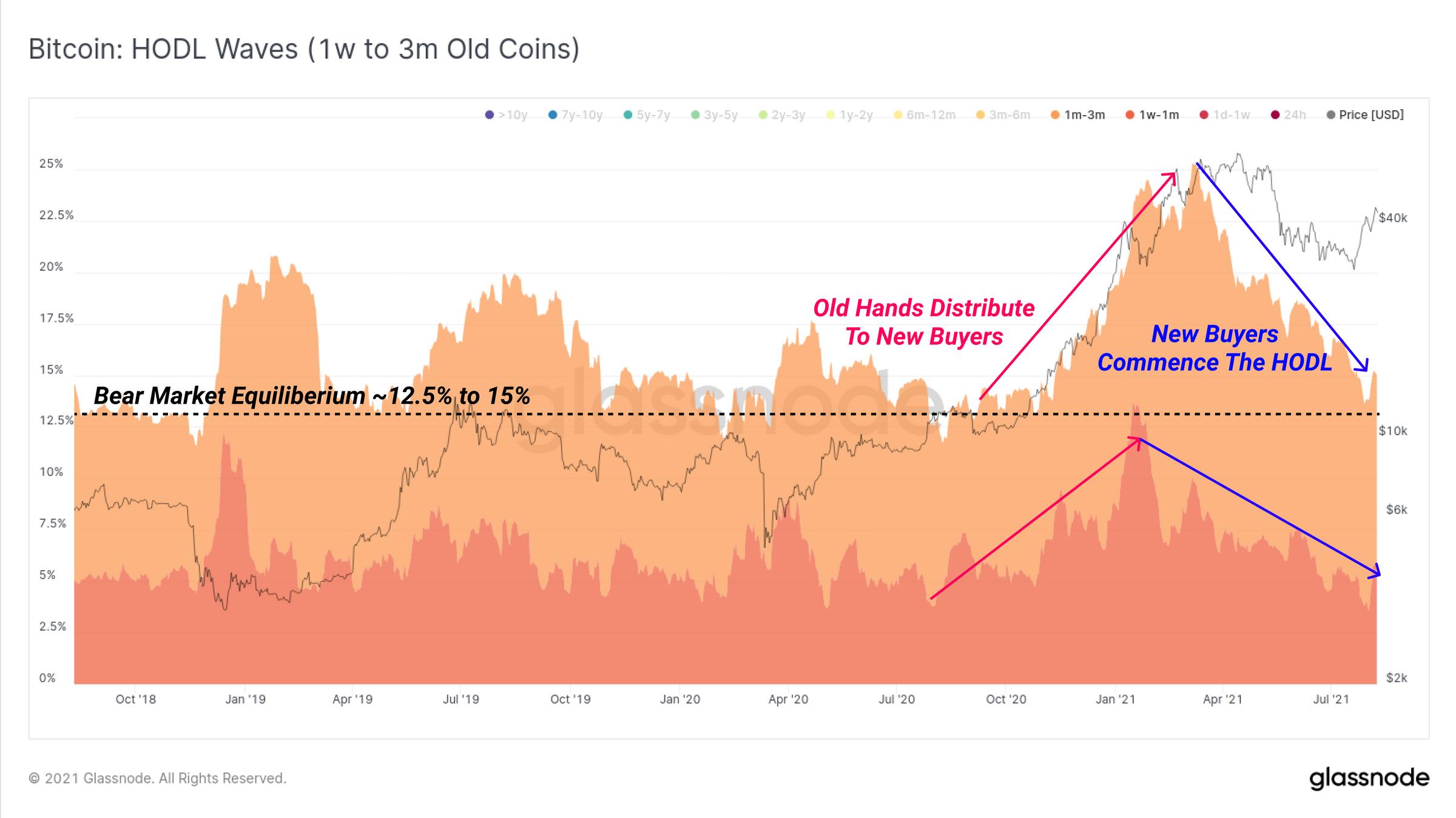 HODL waves di Bitcoin per monete con età tra 1 settimana e 3 mesi