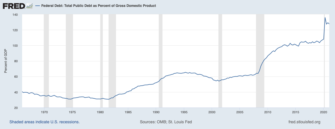 Debito pubblico statunitense negli ultimi cinque decenni