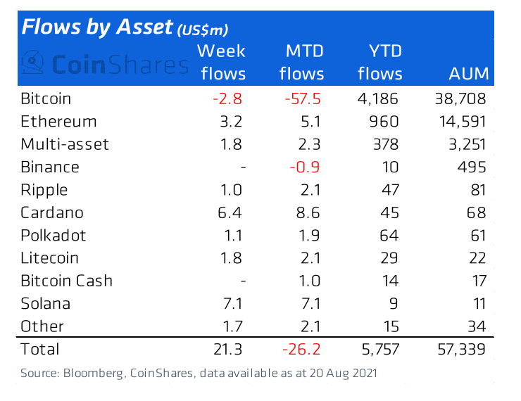Flows by asset. Source: CoinShares