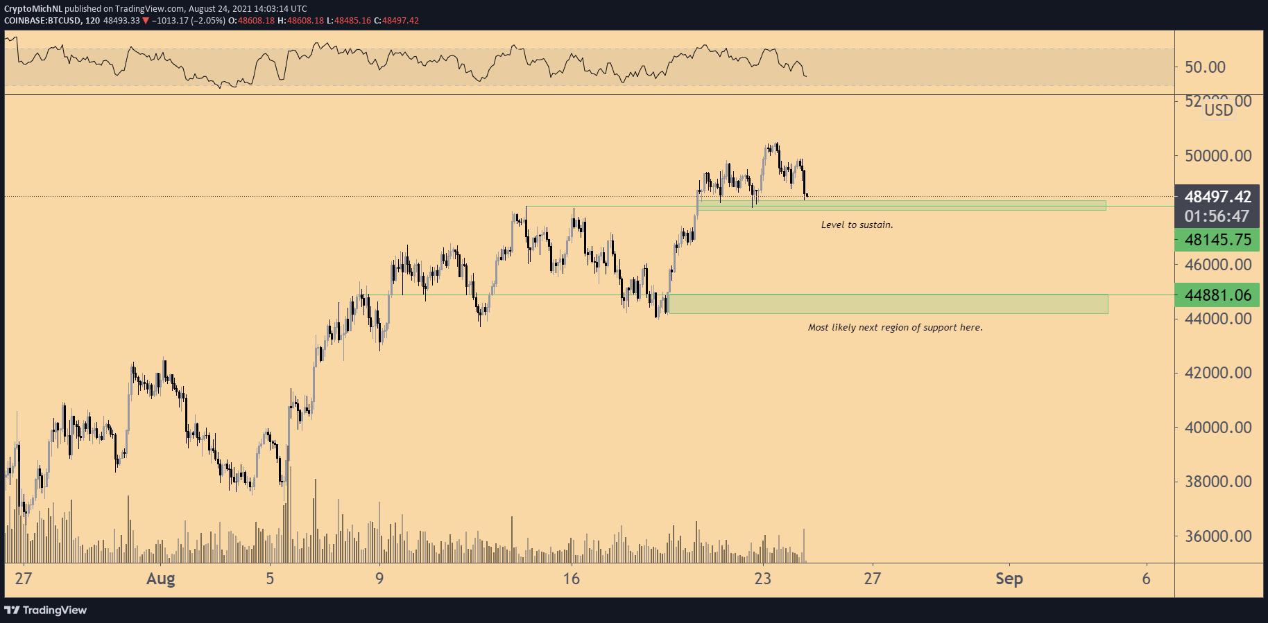 BTC/USD 2-hour chart. Source: TradingView