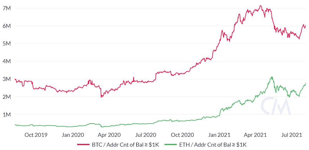 3 reasons why Ethereum is unlikely to flip Bitcoin any time soon