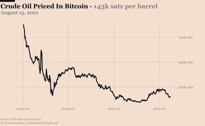 Grafico del petrolio quotato contro BTC