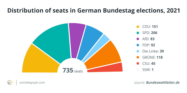 انتخابات آلمان در سال 2021: نظر احزاب در مورد رمز ارز و بلاک چین چیست؟