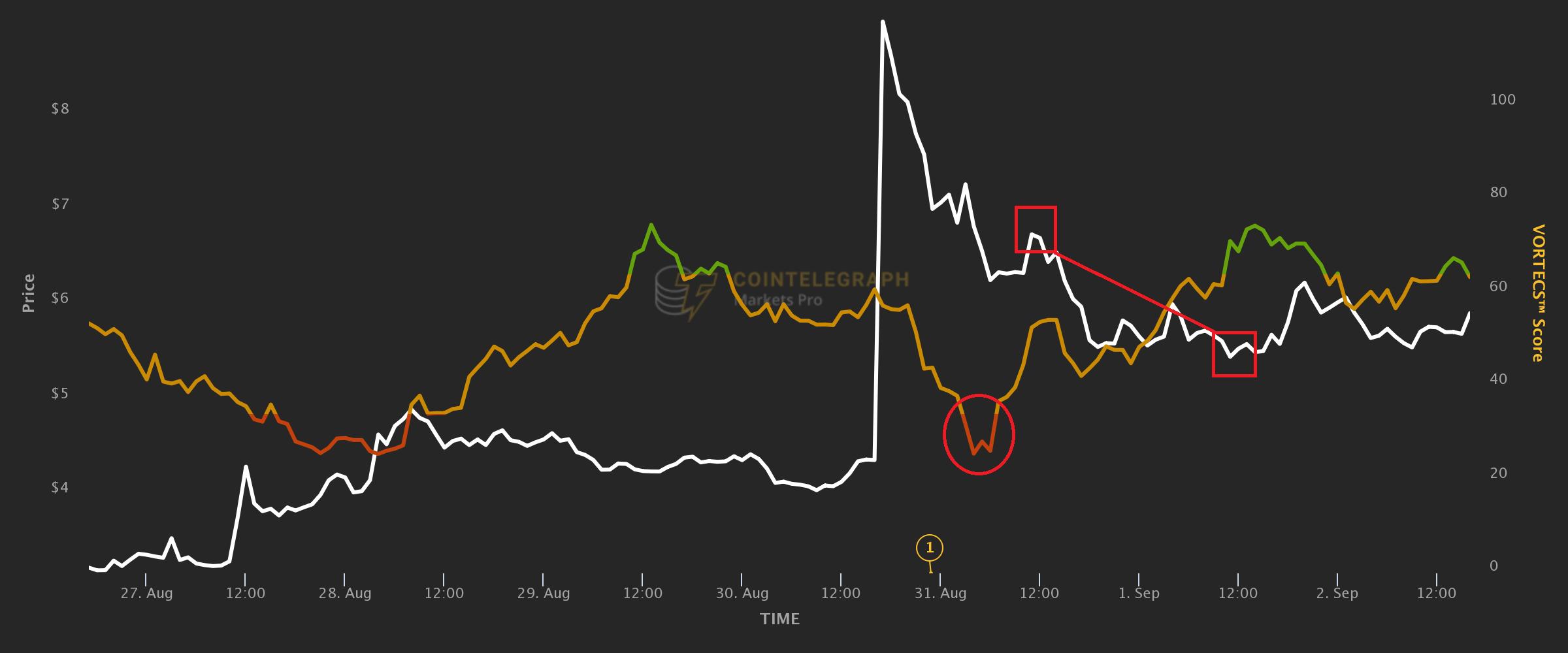 بررسی ارز CELO و پیش بینی کاهش قیمتی آن