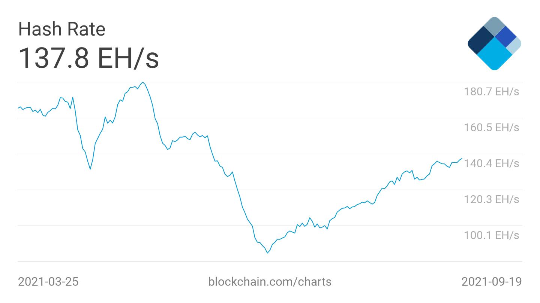 Hash rate di Bitcoin, media settimanale. Fonte: Blockchain.com