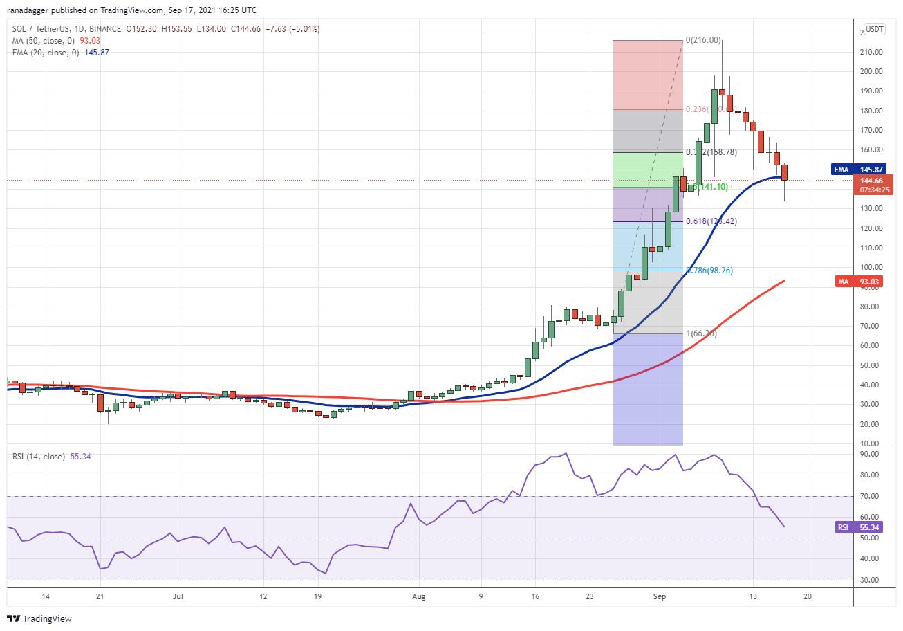 ارزهای منتخب امروز: BTC ، ETH ، ADA ، BNB ، XRP ، SOL ، DOT ، DOGE ، UNI ، LUNA