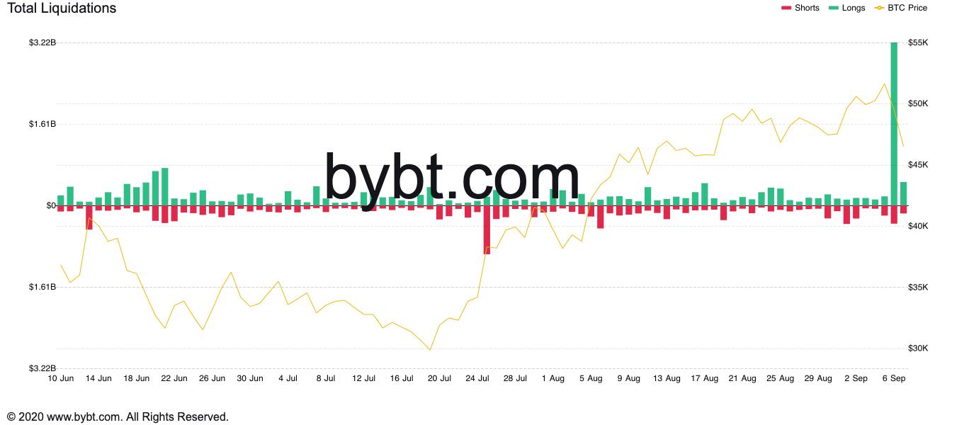 un bitcoin in dollari usa