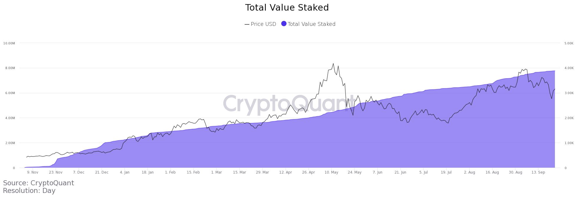 Il valore totale in staking nello smart contract PoS di Ethereum è passato da 11.616 ETH a 7,76 milioni di ETH in nove mesi