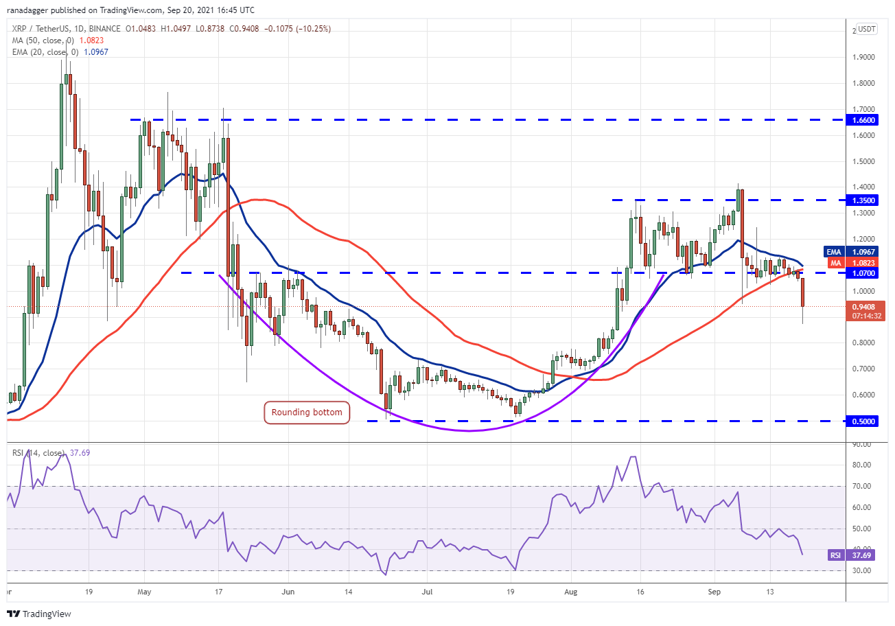 Price analysis 9/20: BTC, ETH, ADA, BNB, XRP, SOL, DOT, DOGE, UNI, AVAX6