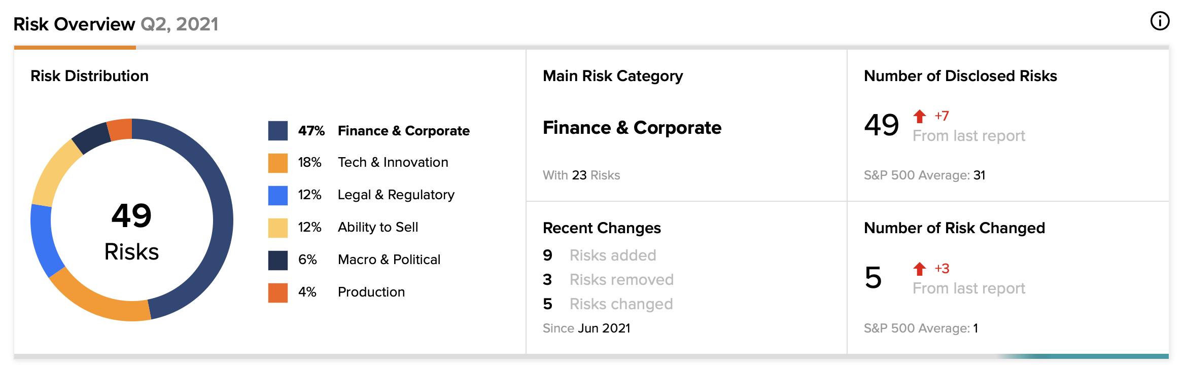 Informativa sui rischi di MicroStrategy
