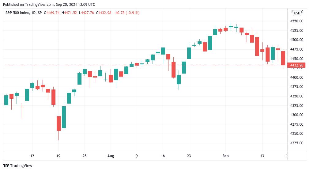 Grafico giornaliero dell'S&P 500