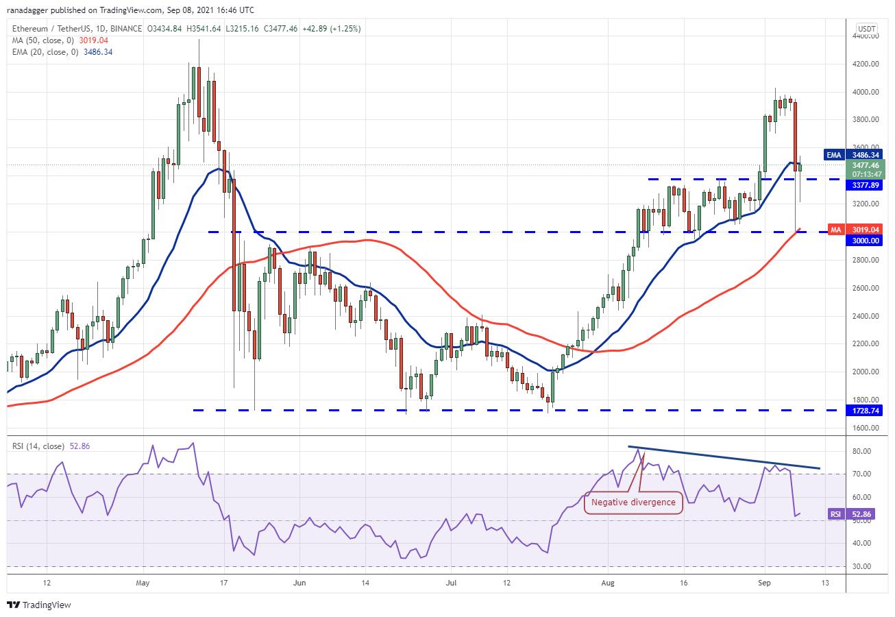 急回復は上昇トレンドにつながるか 仮想通貨チャート分析:ビットコイン・イーサ・カルダノ(ADA)・XRP(リップル)・ポルカドット(DOT)