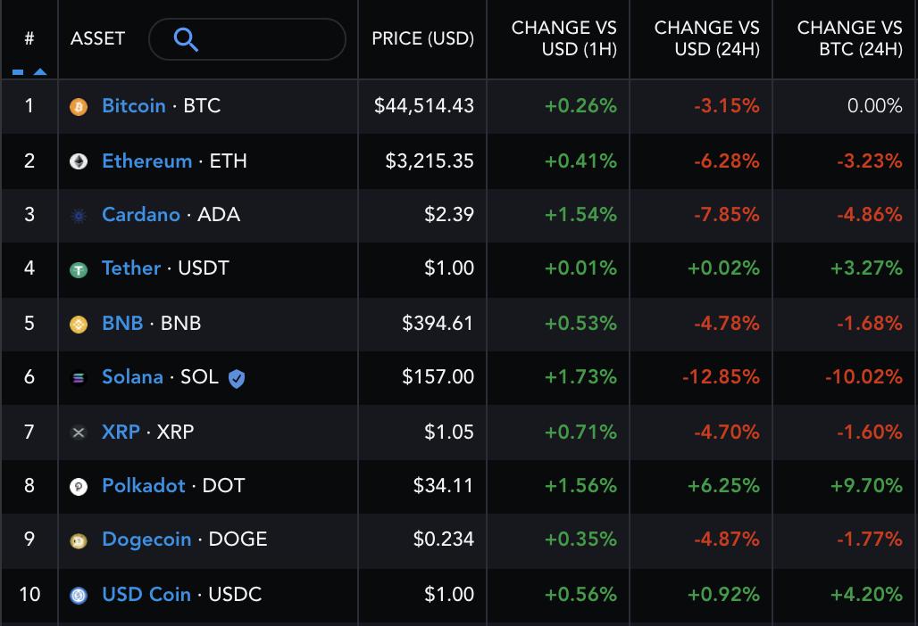 Performance delle criptovalute nella top 10 per market cap