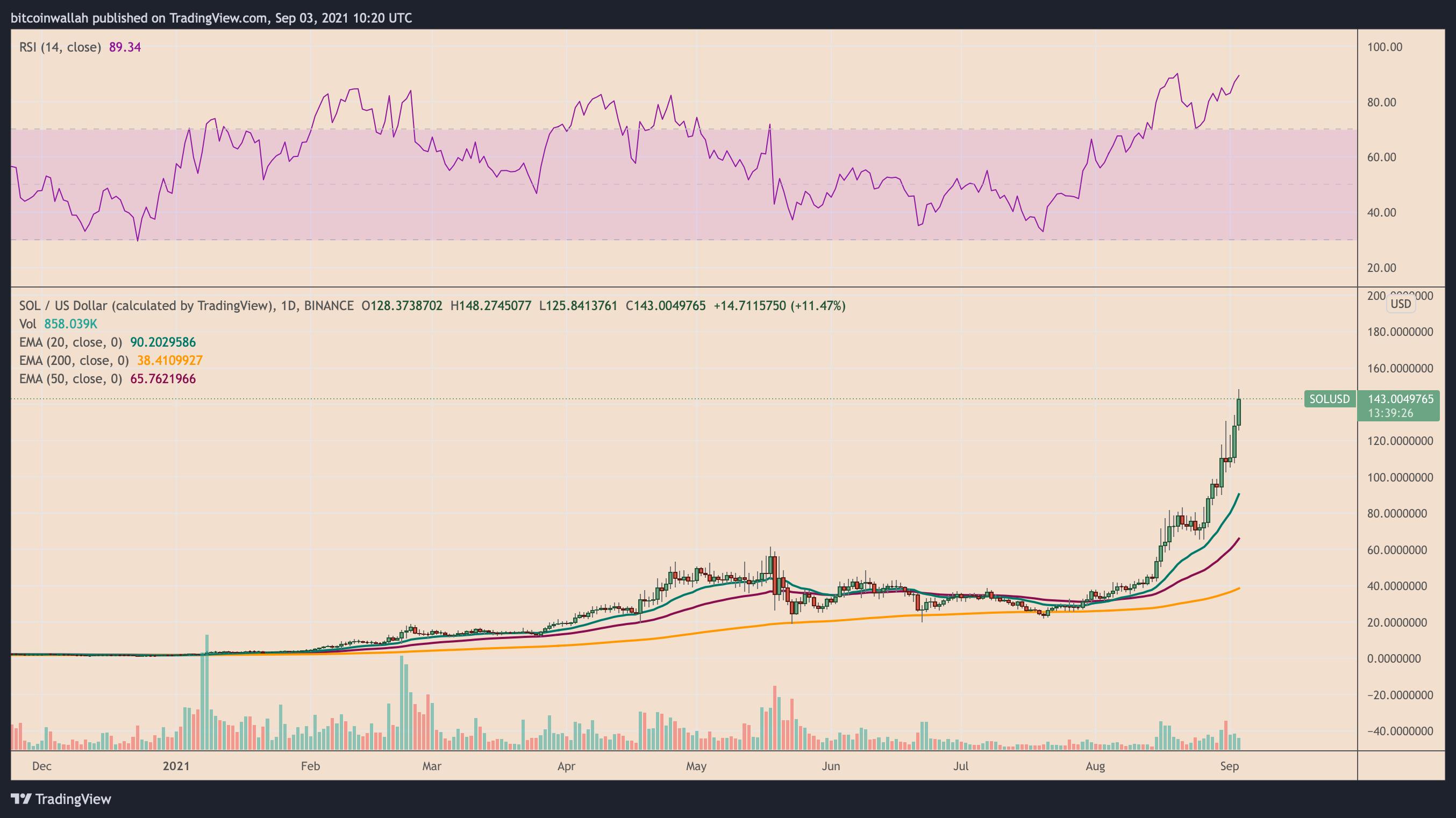 Grafico giornaliero di SOL/USD con RSI