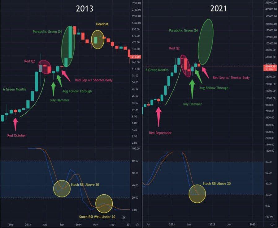 Confronto tra grafici di BTC/USD nel 2012 e 2021