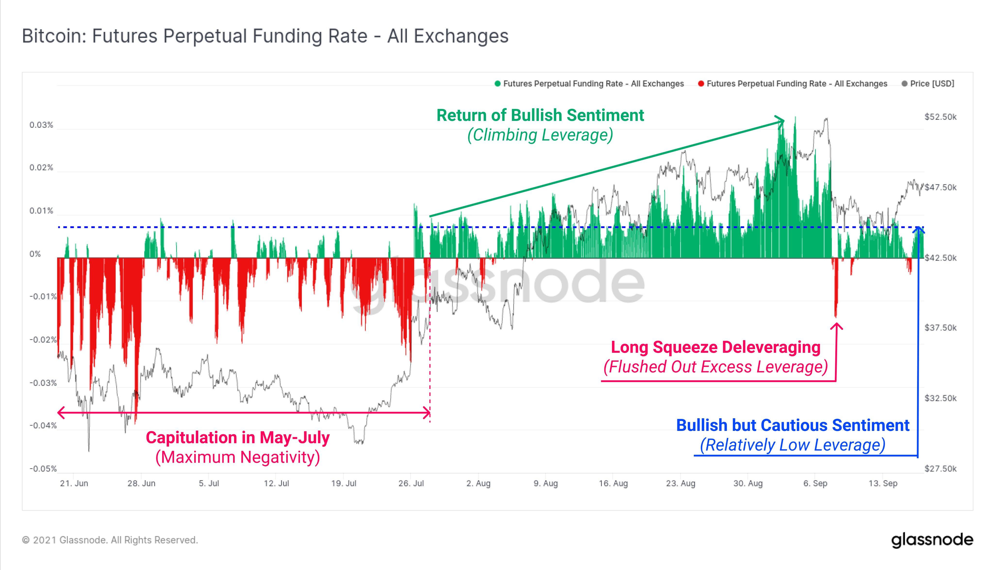 Grafico annotato dei funding rate dei future su Bitcoin