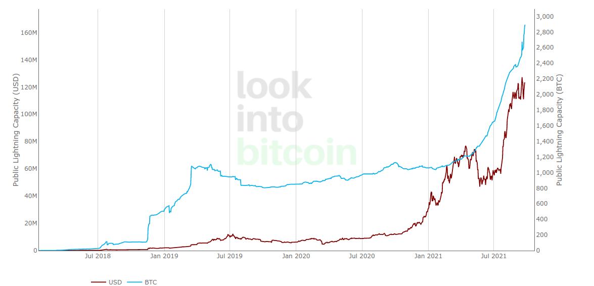 Grafico della capacità del Lightning Network vs. BTC/USD