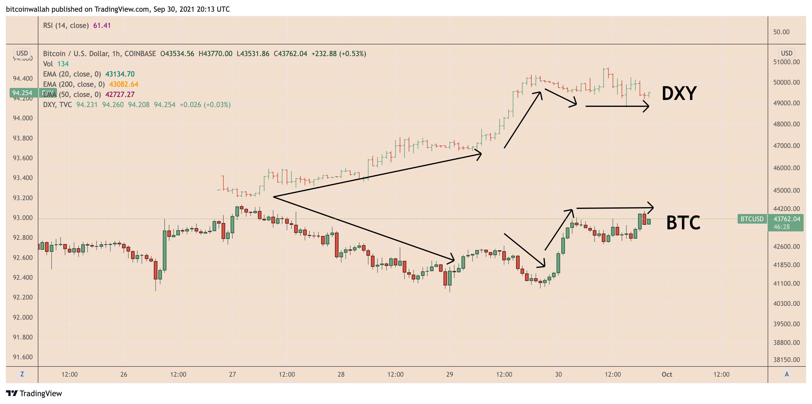 Correlazione tra Bitcoin e dollaro sul grafico orario