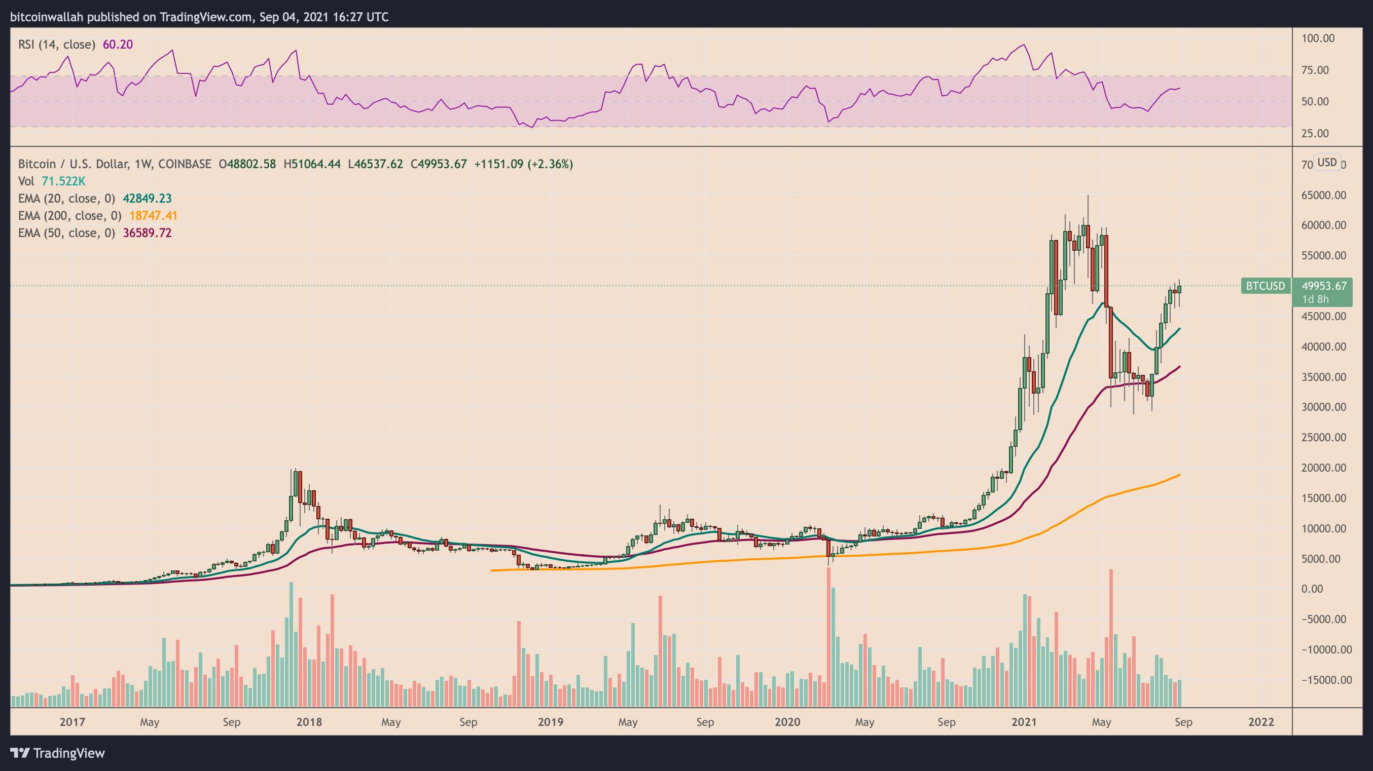 bitcoin del mercato obbligazionario